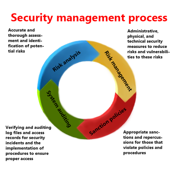 Overview of the information security management process.