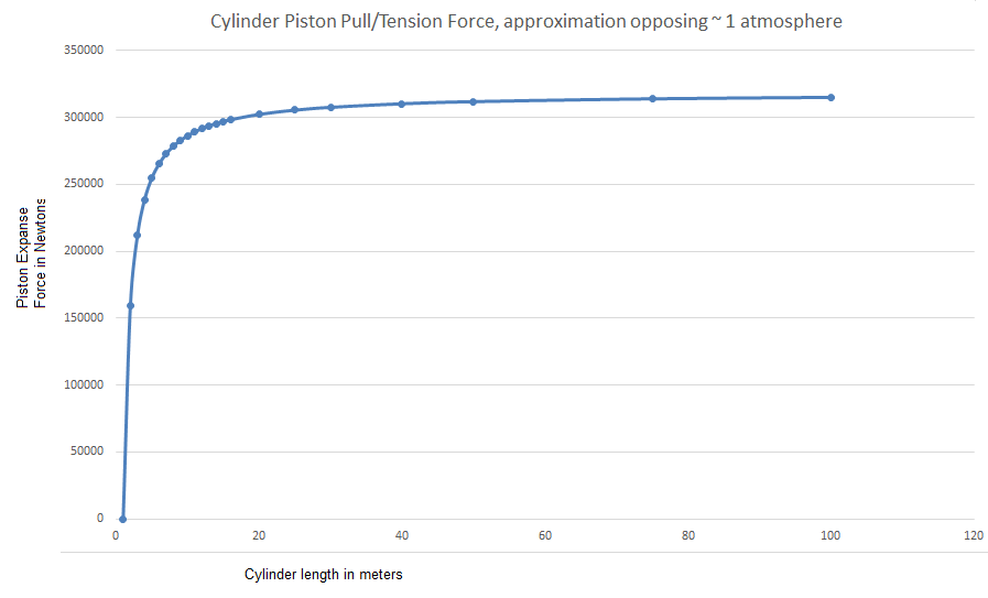 Cylinder Expanse Vacuum approximation and piston force tension force required to hold the piston at the new lengths and internal pressure opposing 1 atmosphere.