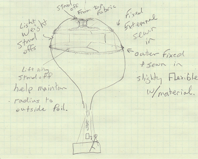 Illustration of a heavy lift hot air balloon which uses the hot air lighter than atmosphere and the internal momentum of air flow