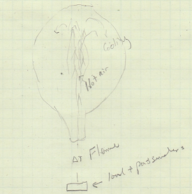 Hot air ballon internal air flow illustration